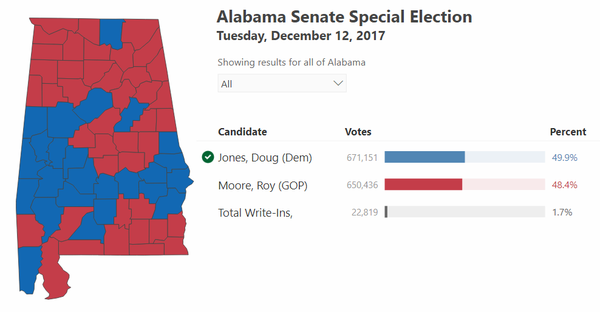 Alabama election