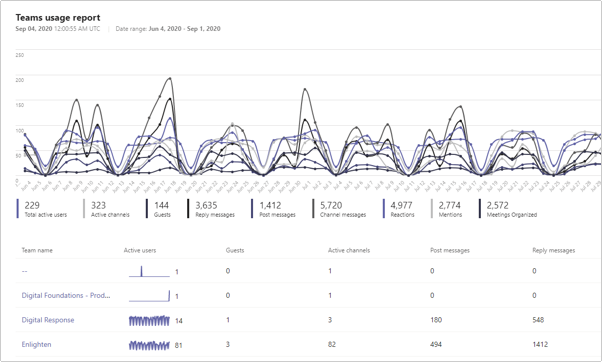 Office 365 - Data report example